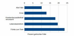 Löschung von Daten zu Impfnebenwirkungen aus der EMA-Datenbank
