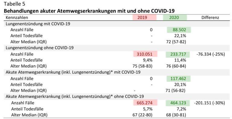 Analyse für Jens Spahn bestätigt: 2020 weniger Erkrankungen der Atemwege als 2019