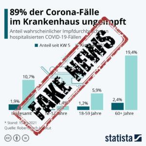 89% der Corona-Fälle im Krankenhaus ungeimpft? – Der Faktencheck